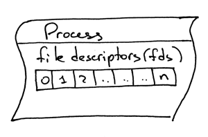 lsbaws_part3_it_process_descriptors.png