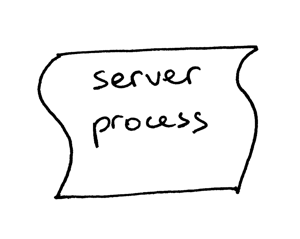 lsbaws_part3_it_server_process.png